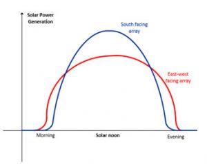 Optimising Solar Panel Locations